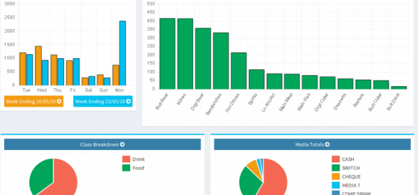Example of MSD Cloud Reporting Dashboard